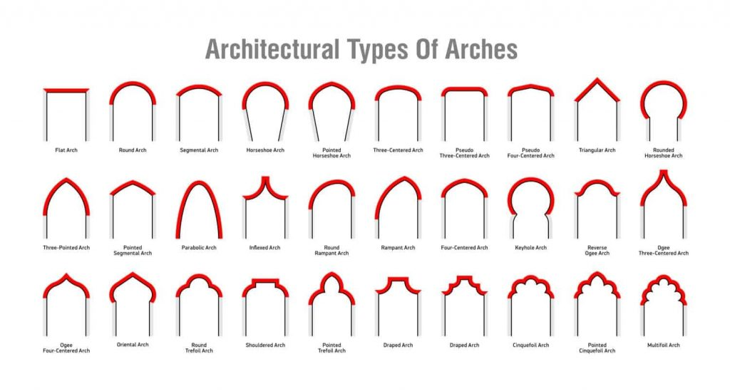 30 types of architectural arches diagram chart aug16