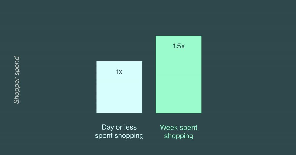 shopper spend chart 1216x638 x2